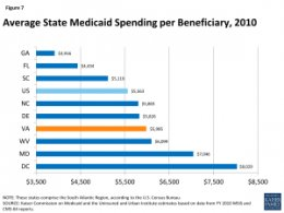 Average State Medicaid Spending per Beneficiary, 2010