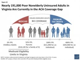 Figure 10: almost 191,000 Poor Nonelderly Uninsured grownups in Virginia Are Currently into the ACA Coverage Gap