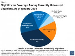 Figure 9: Eligibility for Coverage Among Currently Uninsured Virginians, Since January 2014