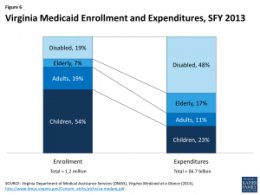 Virginia Medicaid Enrollment and expenses, SFY 2013
